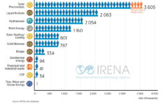Rapport annuel de l'IRENA :Les énergies renouvelables ont fourni 11 millions d'emplois en 2018 dans le monde